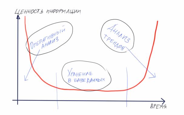 Ценность информации