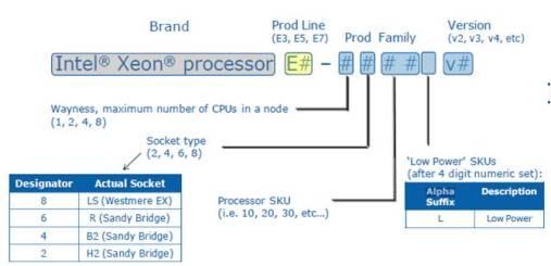 Intel Xeon name