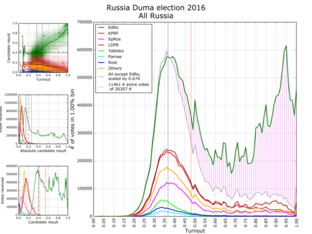 russiaelection2016