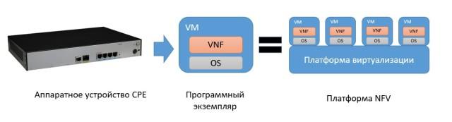 vnf-vm