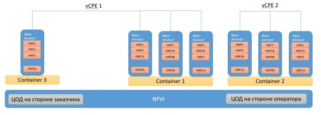 vvpe-container