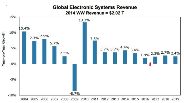 global-elecxtronic-market-revenue