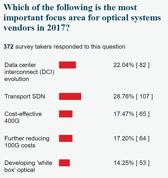 Optical SDN
