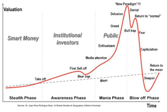 bubble-phases.jpg