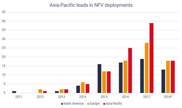 NFV deployments