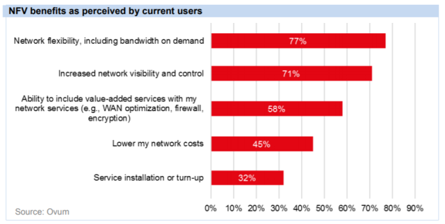 prx-nfv-benefits-current-users.png