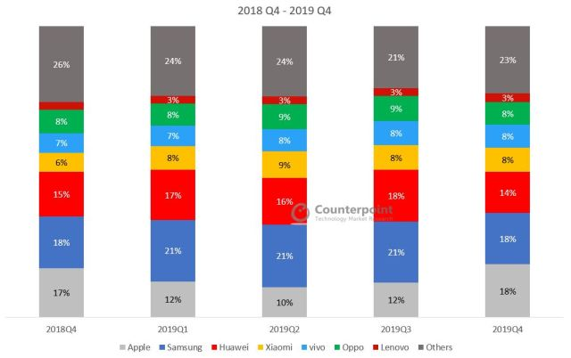 Global-Smartphone-Market-Share-Q4-2019-1